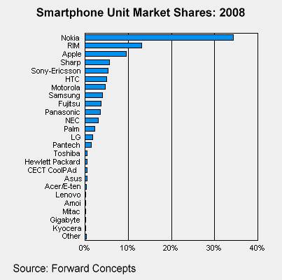 smartphone-maker-share