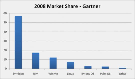 smartphone-os-market