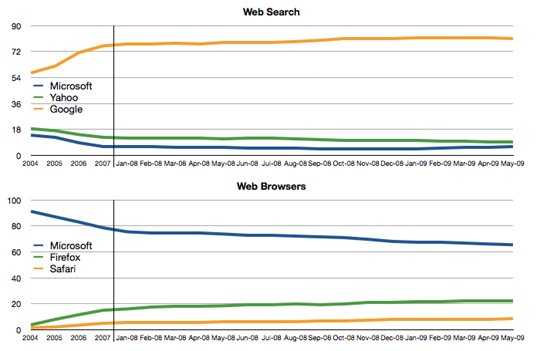browsers-vs-search-1