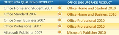office-2010-upgrade-options