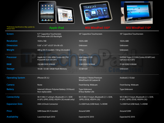 iPad vs. WindPad 100 and WindPad 110 - Click for a larger view